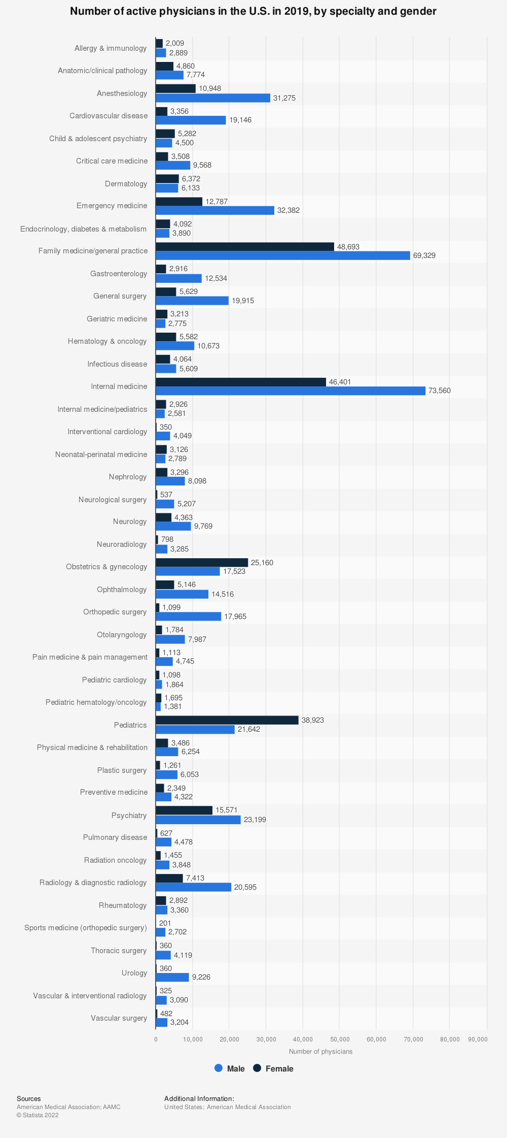 Statistic: Number of active physicians in the U.S. in 2017, by specialty and gender | Statista