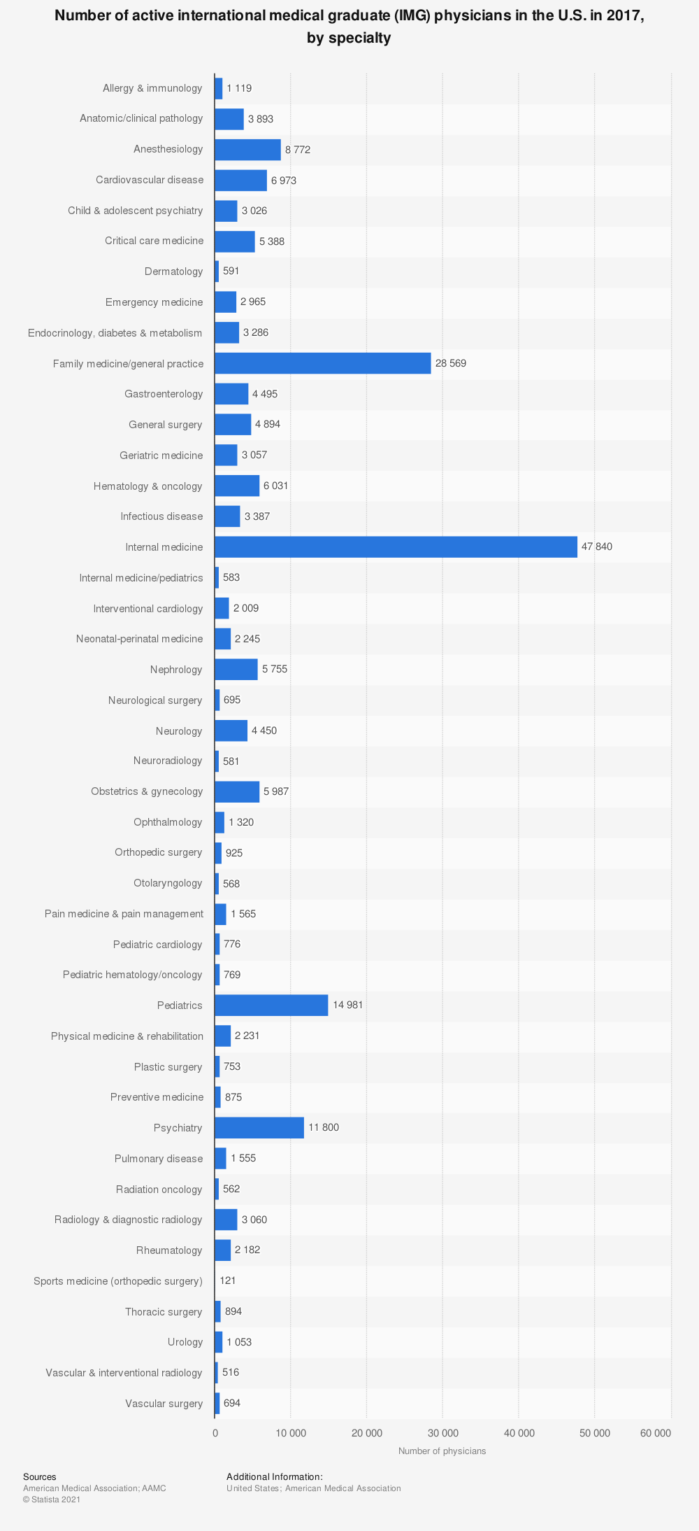 Statistic: Number of active international medical graduate (IMG) physicians in the U.S. in 2017, by specialty  | Statista