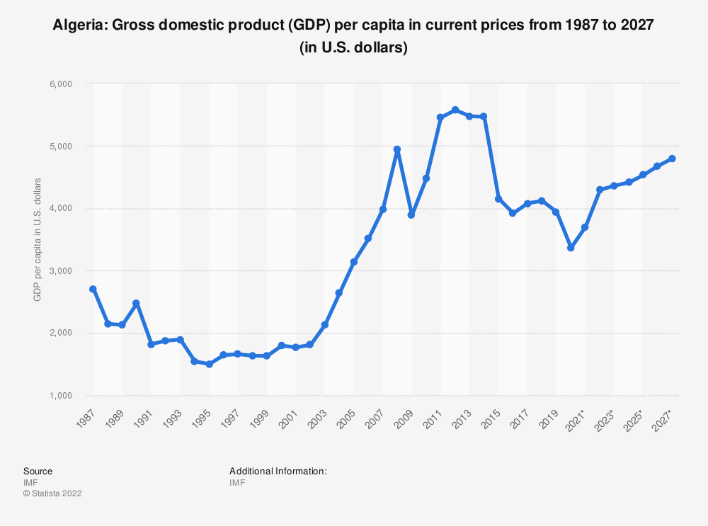 Statistic: Algeria: Gross domestic product (GDP) per capita in current prices from 1984 to 2024* (in U.S. dollars) | Statista