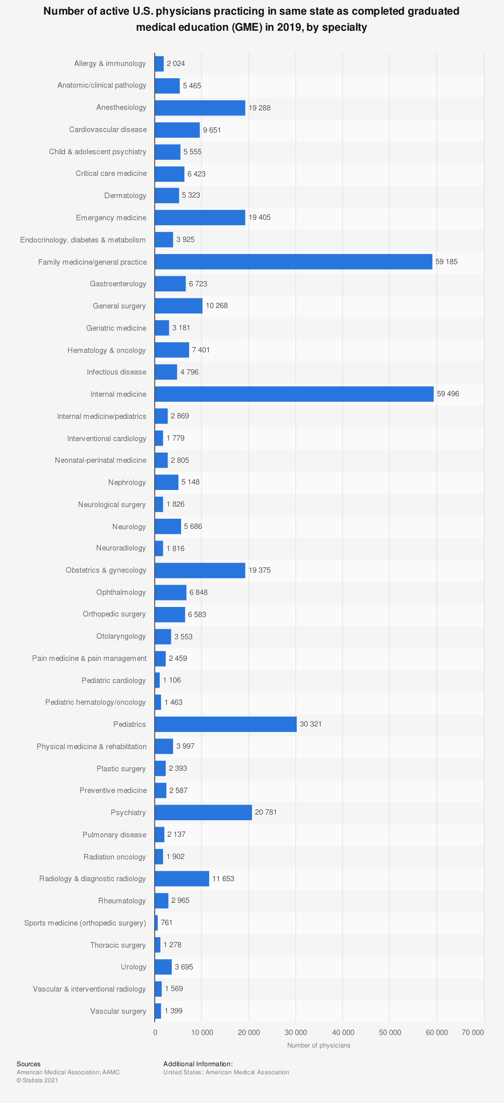 Statistic: Number of active U.S. physicians practicing in same state as completed graduated medical education (GME) in 2019, by specialty    Statista
