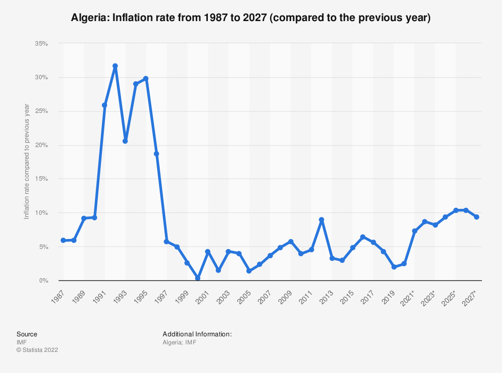 Statistic: Algeria: Inflation rate from 1984 to 2024* (compared to the previous year) | Statista