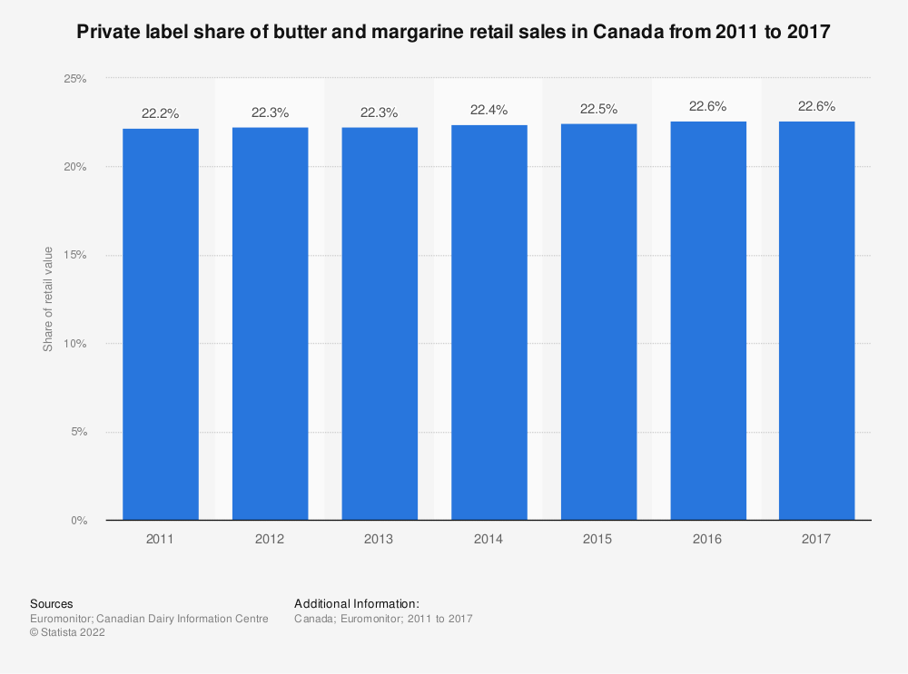 Statistic: Private label share of butter and margarine retail sales in Canada from 2011 to 2017 | Statista