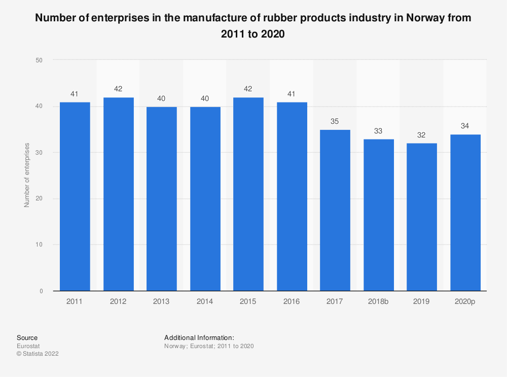 Statistic: Number of enterprises in the manufacture of rubber products industry in Norway from 2008 to 2016 | Statista