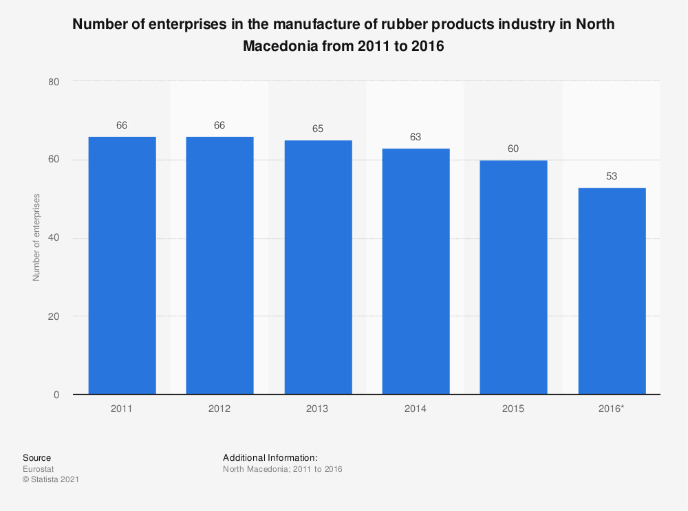 Statistic: Number of enterprises in the manufacture of rubber products industry in North Macedonia from 2011 to 2016 | Statista