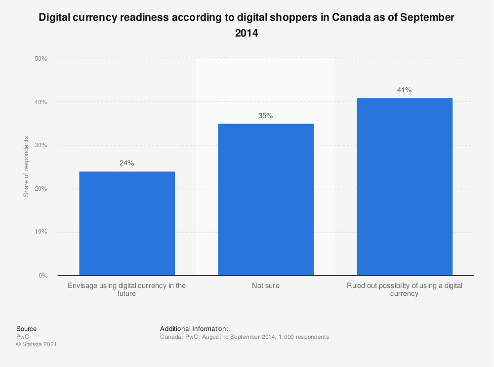 Statistic: Digital currency readiness according to digital shoppers in Canada as of September 2014 | Statista