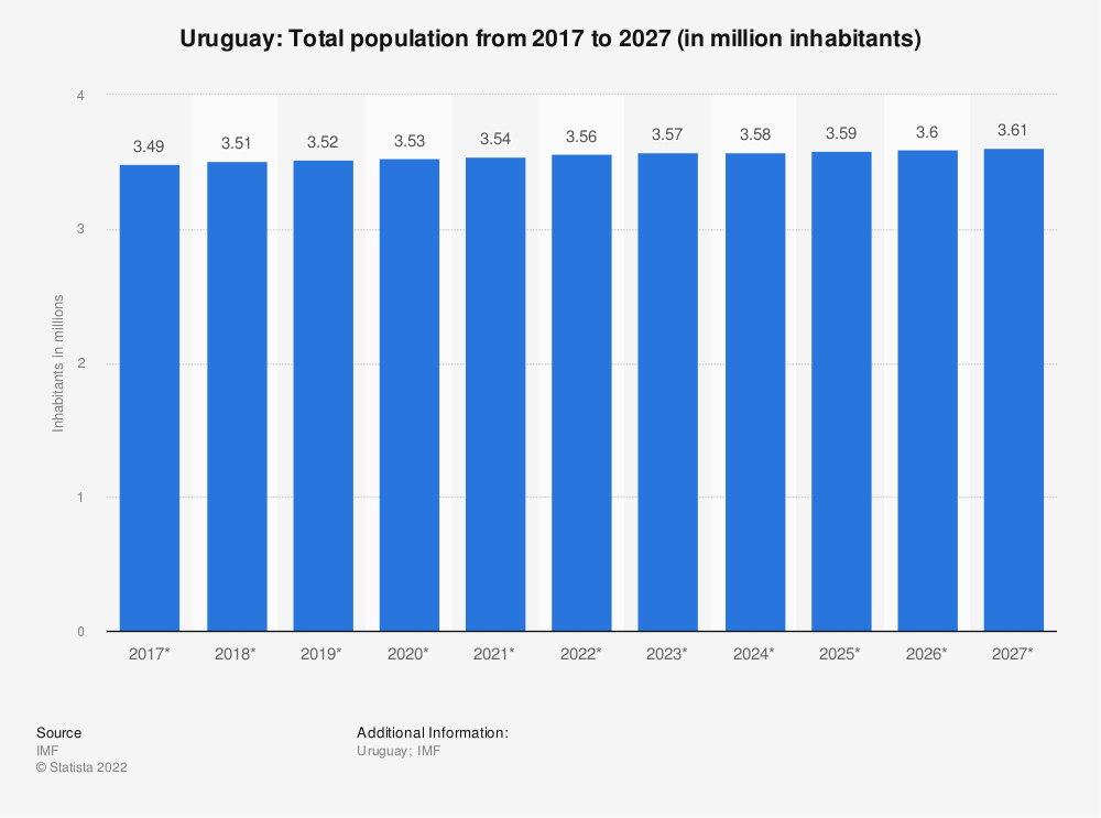 Statistic: Uruguay: Total population from 2016 to 2026 (in million inhabitants)   Statista
