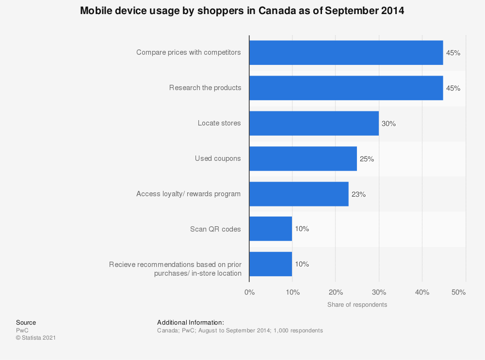 Statistic: Mobile device usage by shoppers in Canada as of September 2014 | Statista