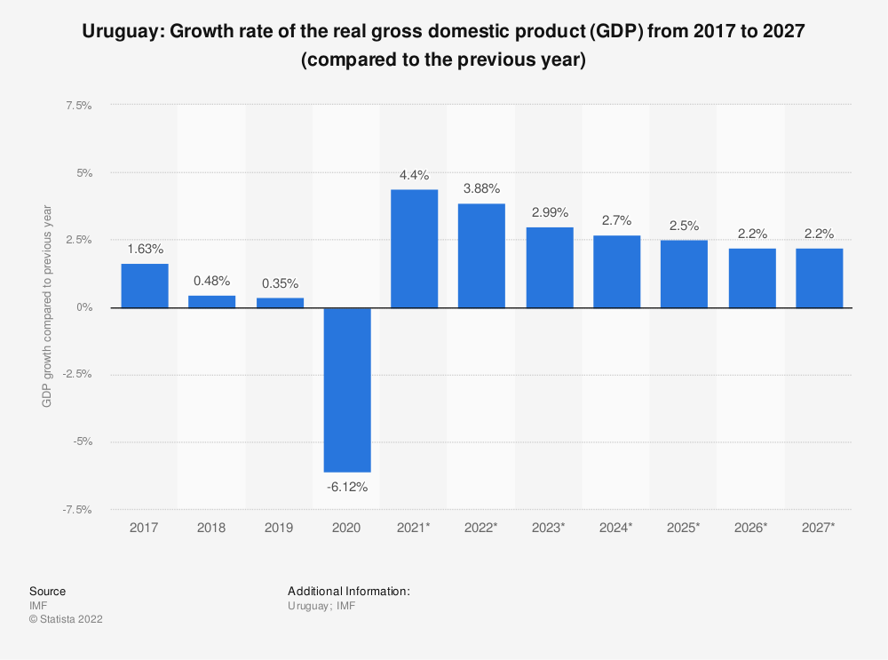 Statistic: Uruguay: Growth rate of the real gross domestic product (GDP) from 2014 to 2024 (compared to the previous year) | Statista