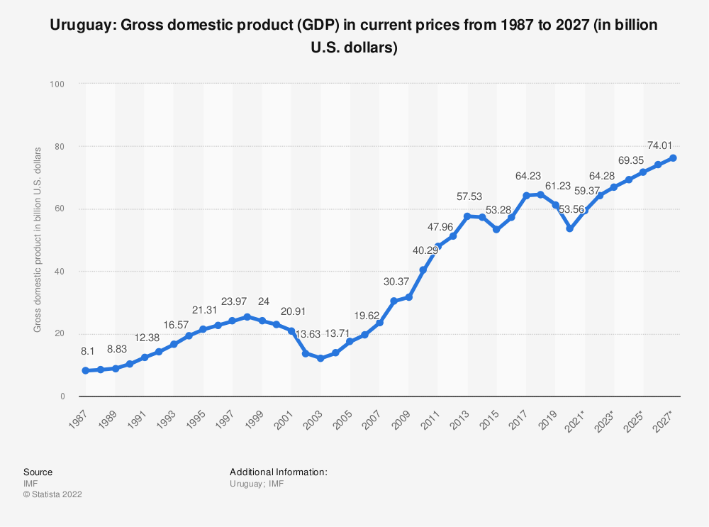 Statistic: Uruguay: Gross domestic product (GDP) in current prices from 2014 to 2024 (in billion U.S. dollars) | Statista