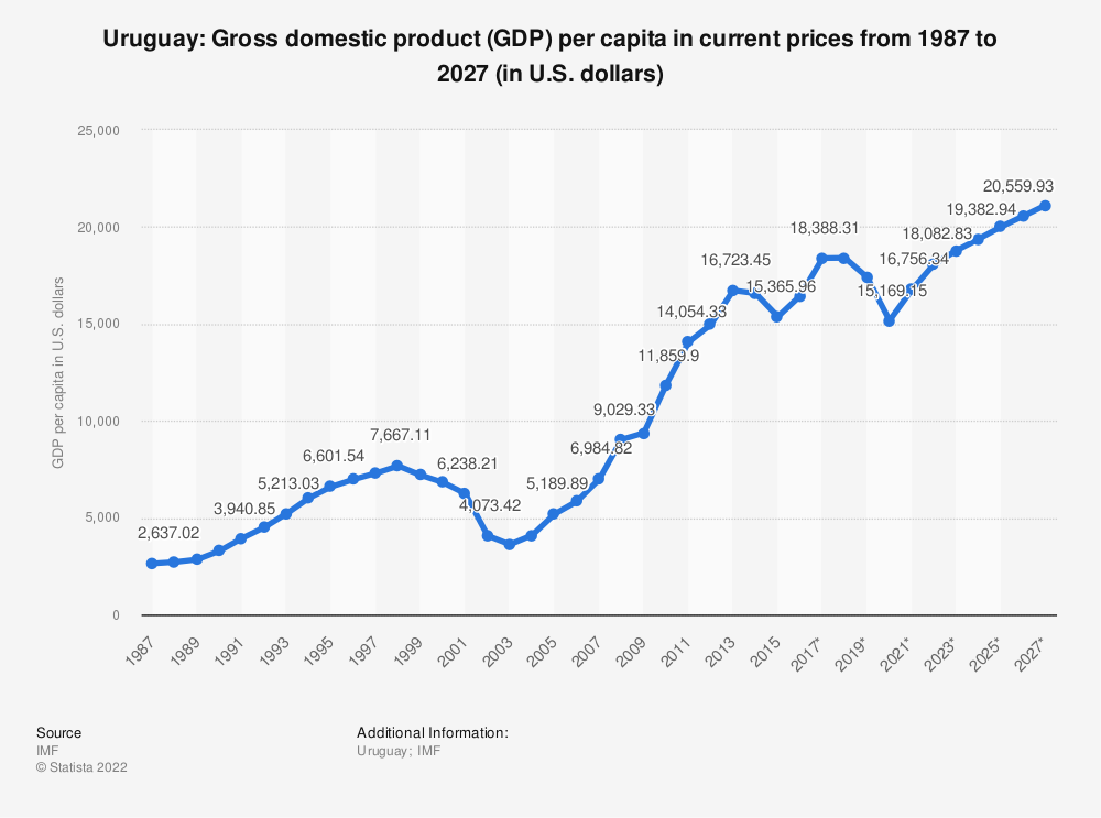 Statistic: Uruguay: Gross domestic product (GDP) per capita in current prices from 1986 to 2026 (in U.S. dollars) | Statista