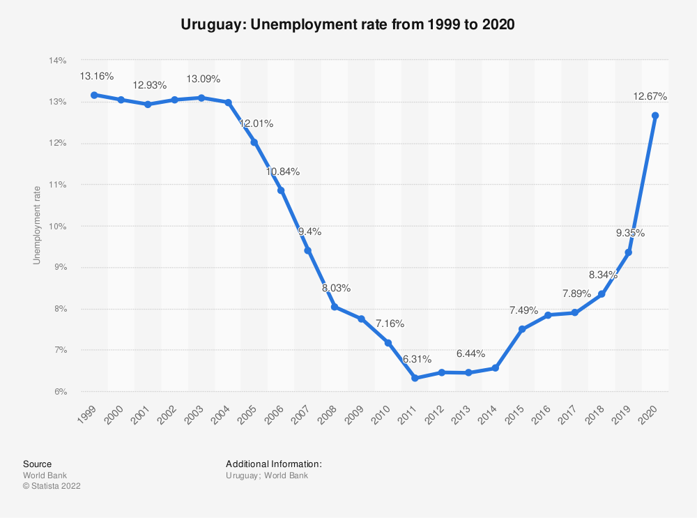 Statistic: Uruguay: Unemployment rate from 1999 to 2019 | Statista