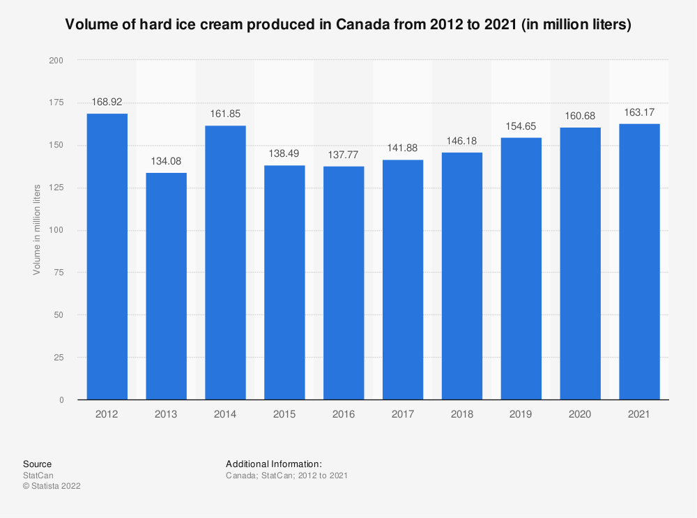 Statistic: Volume of hard ice cream produced in Canada from 2012 to 2019 (in million liters) | Statista