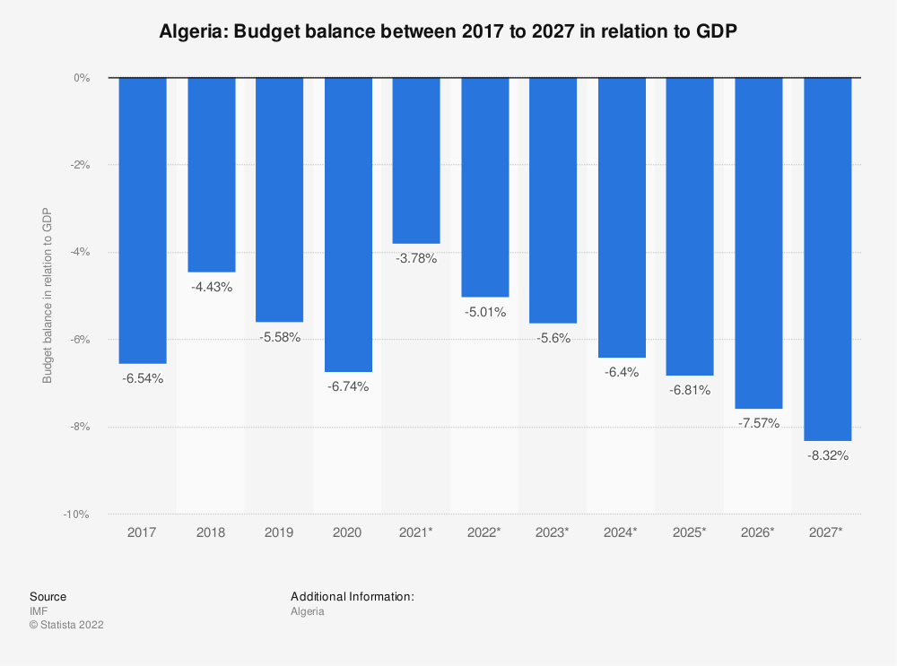 Statistic: Algeria: Budget balance between 2009 to 2025 in relation to GDP | Statista