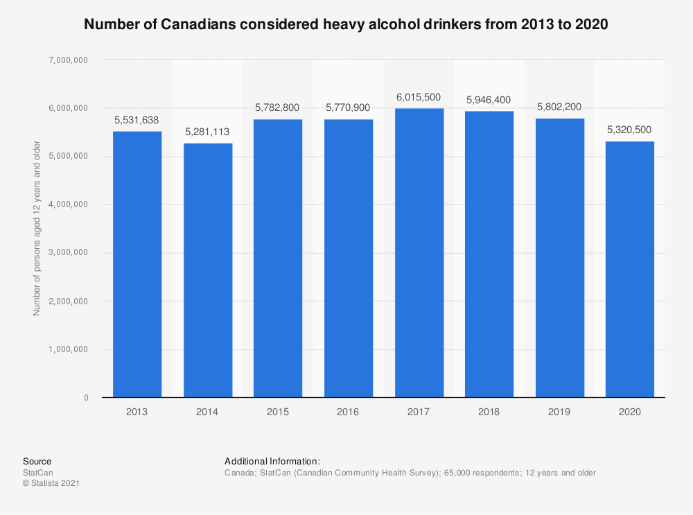 Statistic: Number of Canadians considered heavy alcohol drinkers from 2013 to 2018 | Statista
