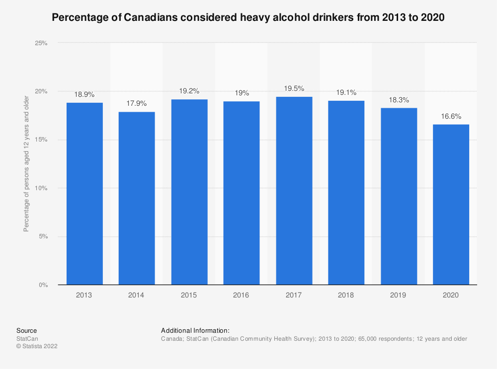 Statistic: Percentage of Canadians considered heavy alcohol drinkers from 2013 to 2017 | Statista