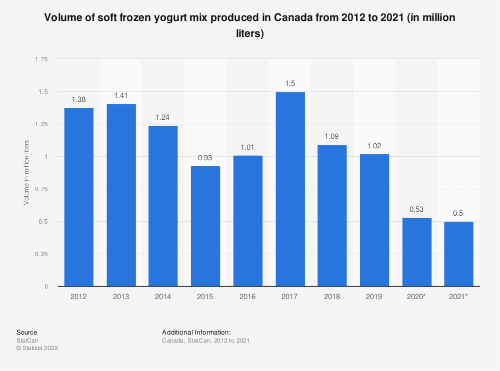 Statistic: Volume of soft frozen yogurt produced in Canada from 2012 to 2018 (in million liters) | Statista