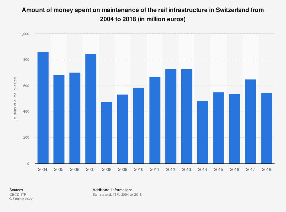 Statistic: Amount of money spent on maintenance of the rail infrastructure in Switzerland from 2004 to 2016 (in million euros) | Statista