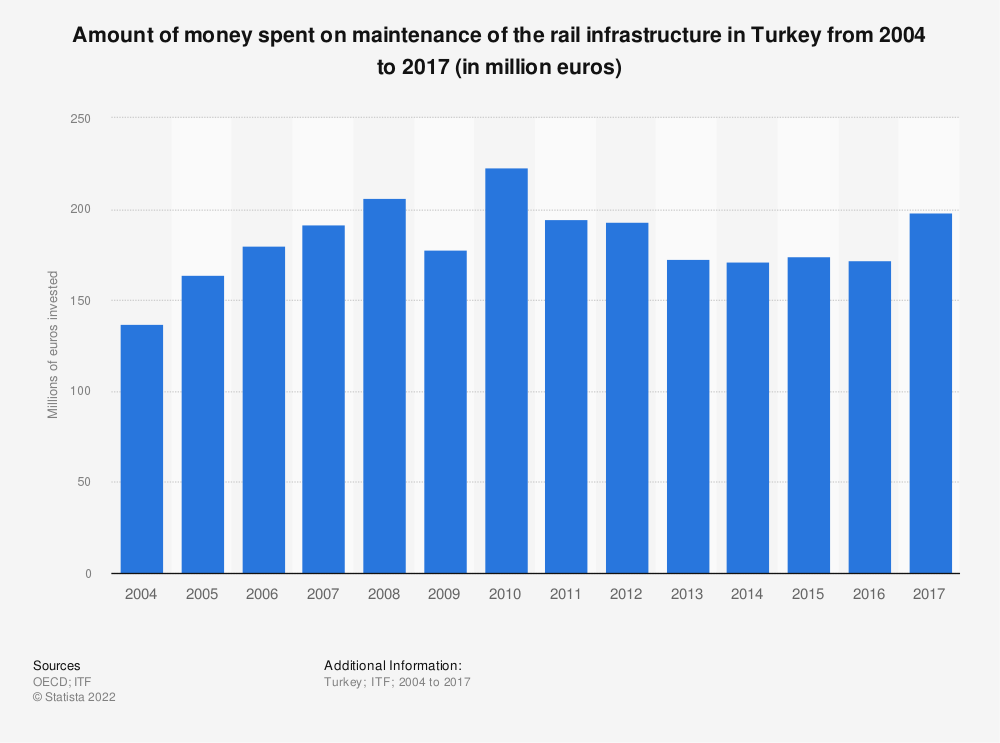 Statistic: Amount of money spent on maintenance of the rail infrastructure in Turkey from 2004 to 2017 (in million euros) | Statista