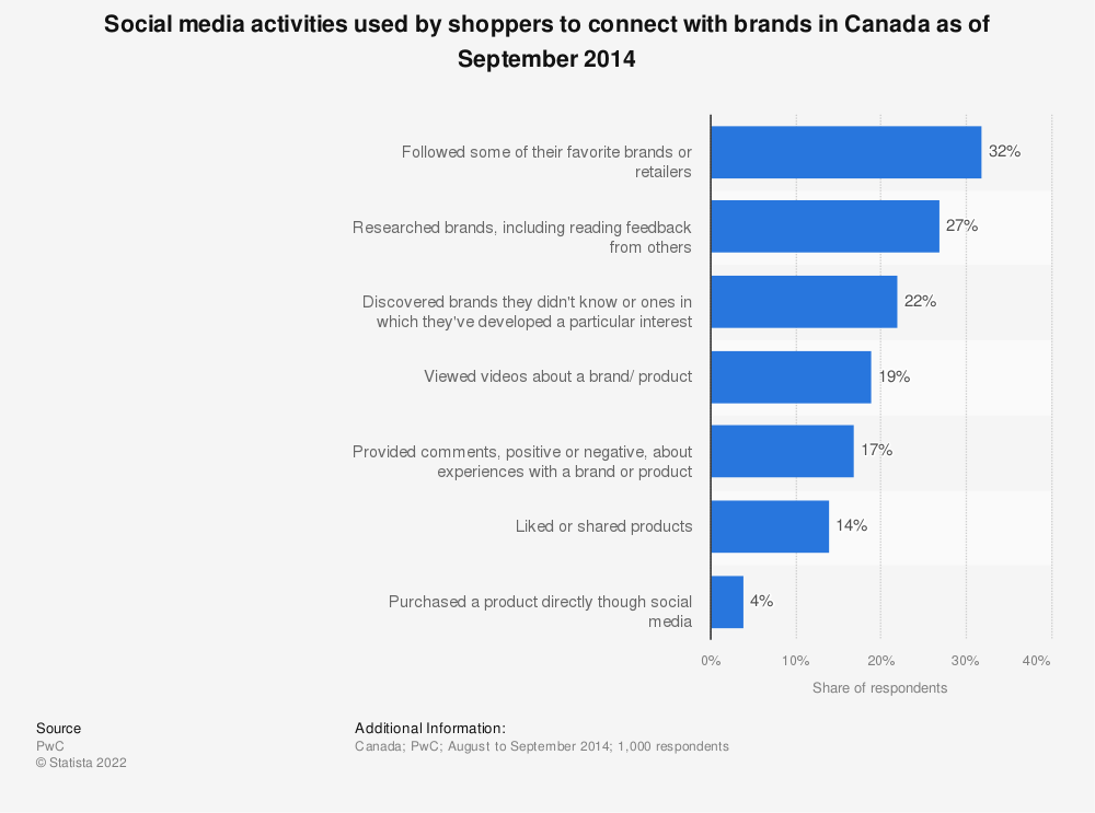 Statistic: Social media activities used by shoppers to connect with brands in Canada as of September 2014 | Statista