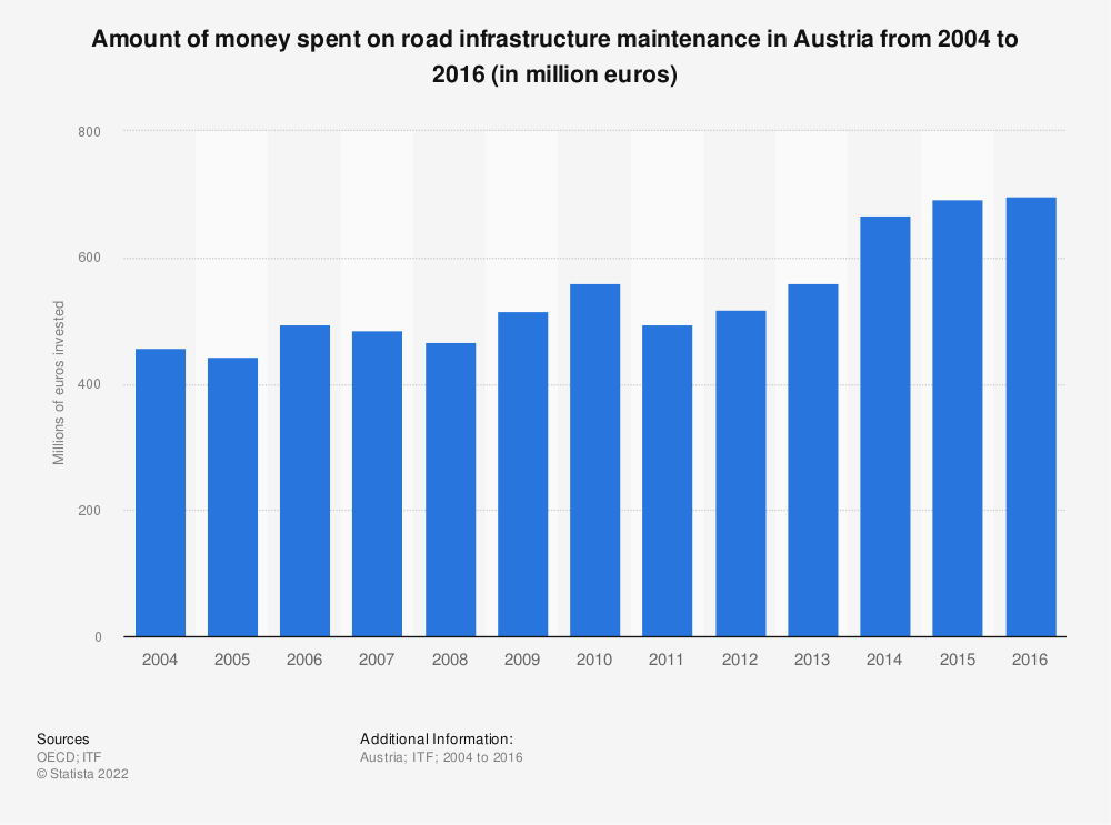 Statistic: Amount of money spent on road infrastructure maintenance in Austria from 2004 to 2016 (in million euros) | Statista