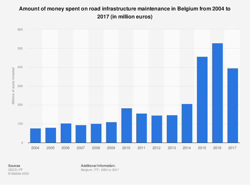Statistic: Amount of money spent on road infrastructure maintenance in Belgium from 2004 to 2017 (in million euros) | Statista