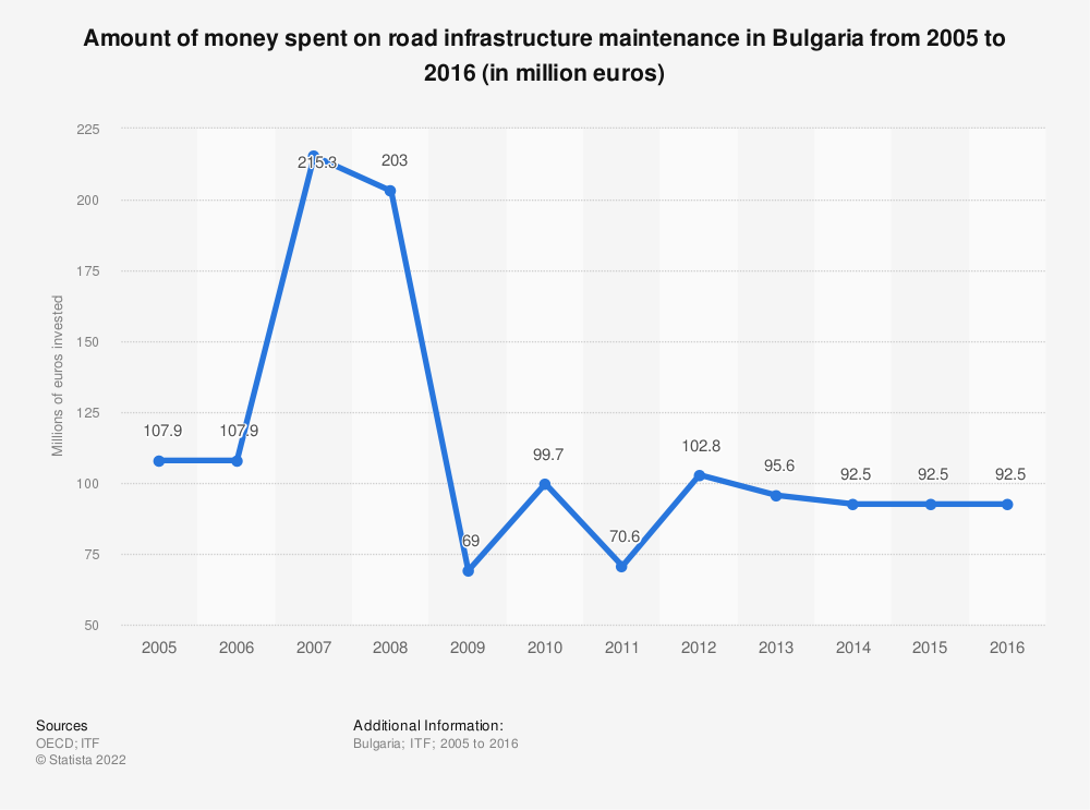 Statistic: Amount of money spent on road infrastructure maintenance in Bulgaria from 2005 to 2016 (in million euros) | Statista