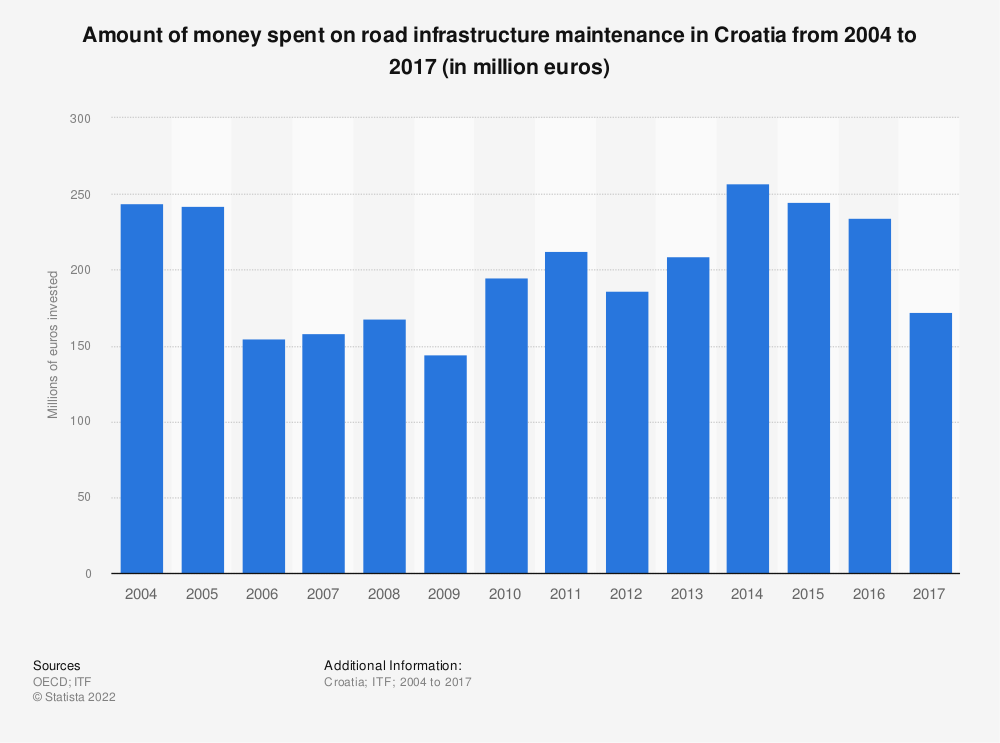 Statistic: Amount of money spent on road infrastructure maintenance in Croatia from 2004 to 2017 (in million euros) | Statista