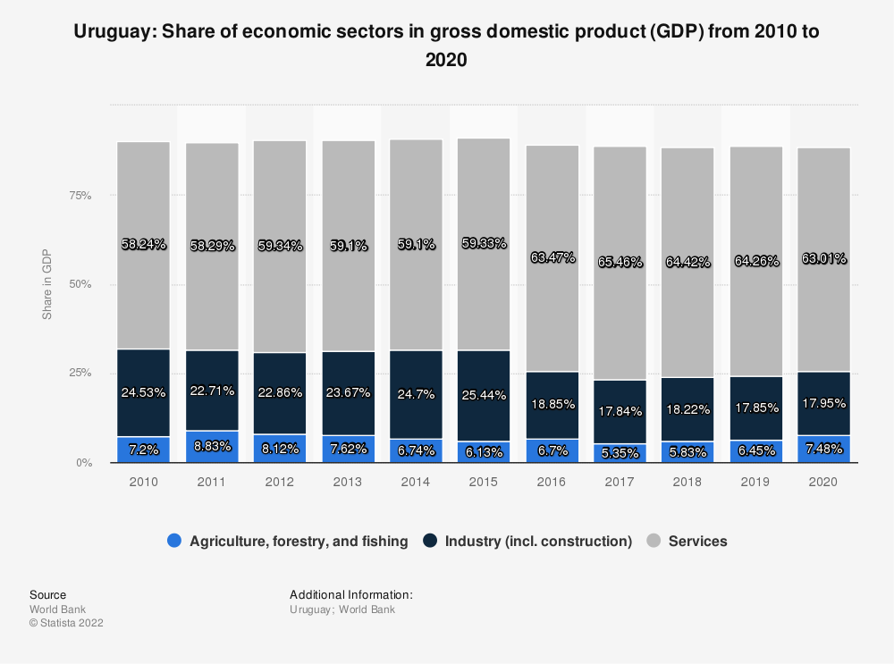 Statistic: Uruguay: Share of economic sectors in gross domestic product (GDP) from 2008 to 2018 | Statista
