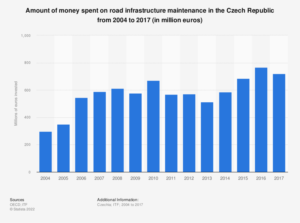 Statistic: Amount of money spent on road infrastructure maintenance in the Czech Republic from 2004 to 2017 (in million euros) | Statista