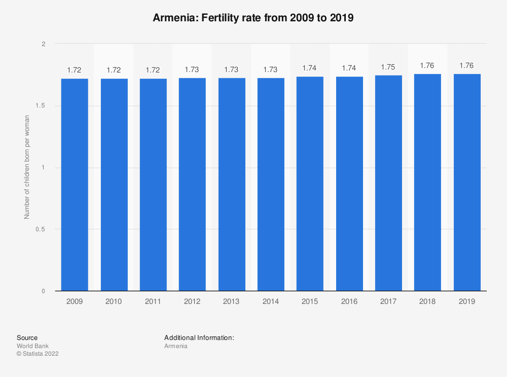 Statistic: Armenia: Fertility rate from 2007 to 2017 | Statista