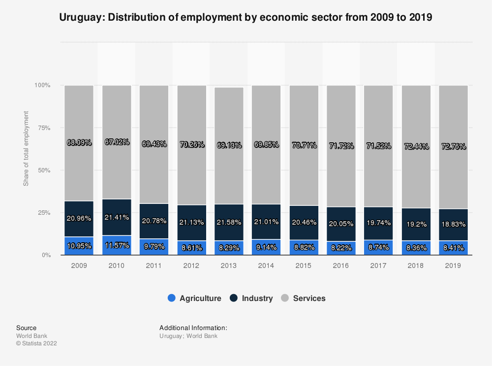 Statistic: Uruguay: Distribution of employment by economic sector from 2007 to 2017 | Statista