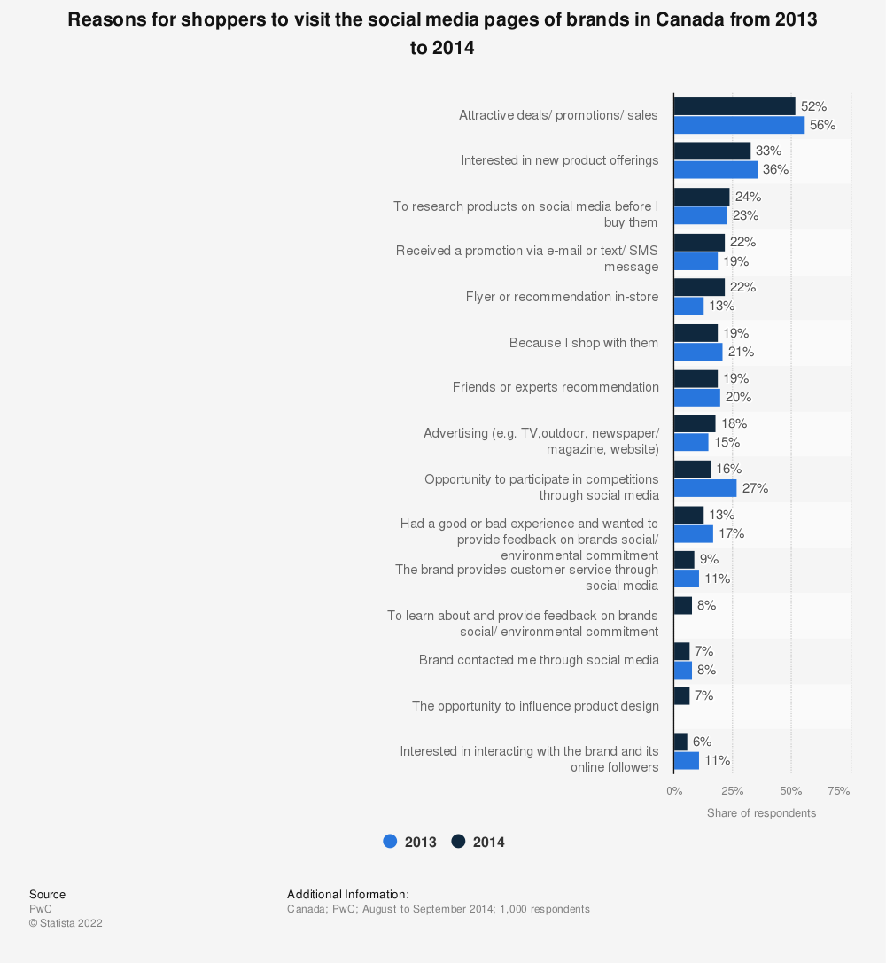 Statistic: Reasons for shoppers to visit the social media pages of brands in Canada from 2013 to 2014 | Statista