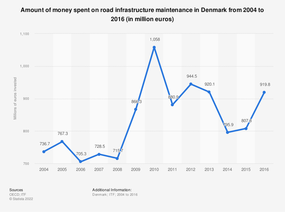 Statistic: Amount of money spent on road infrastructure maintenance in Denmark from 2004 to 2016 (in million euros) | Statista