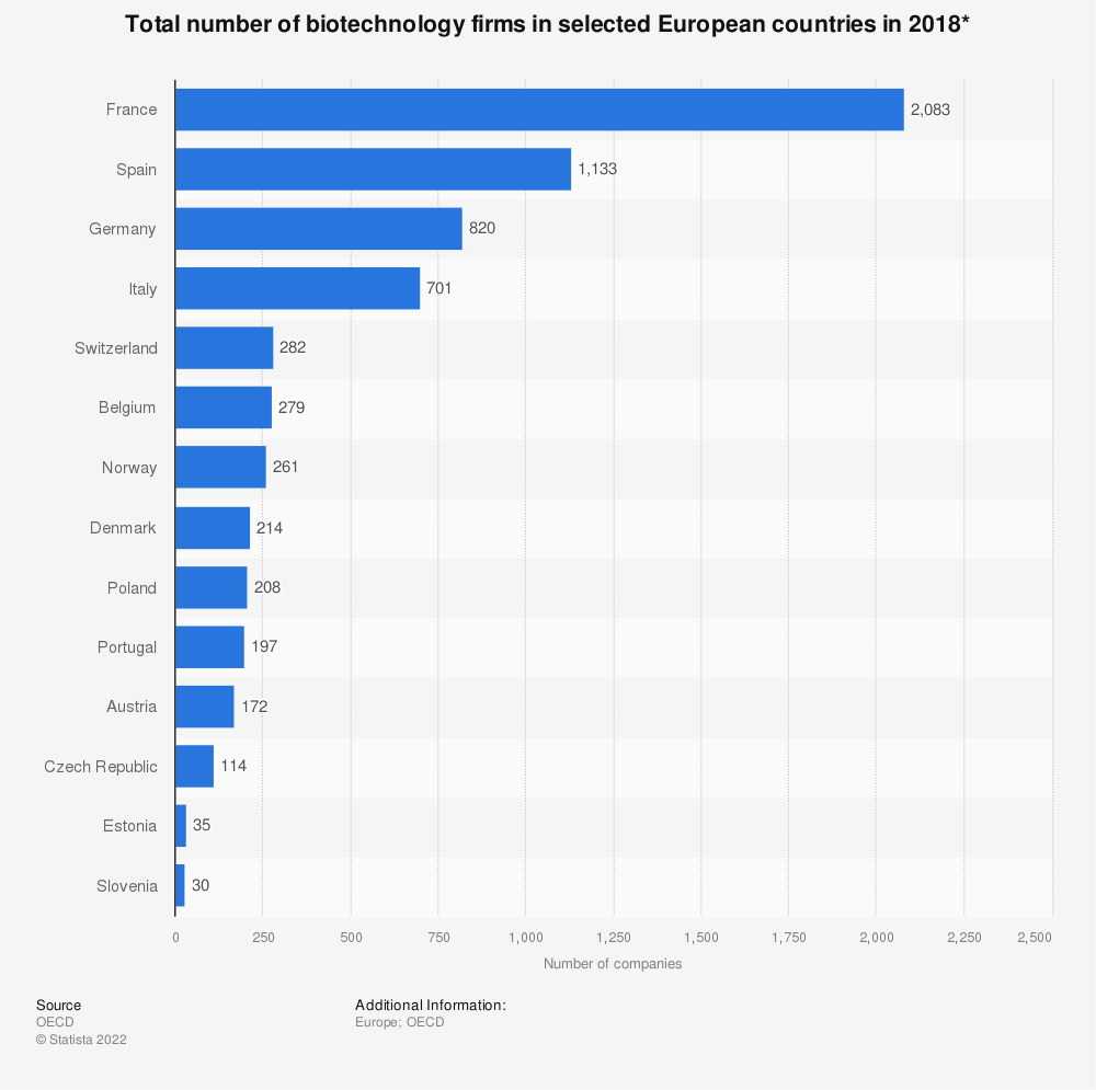 Statistic: Number of biotechnology firms in selected European countries in 2017 | Statista