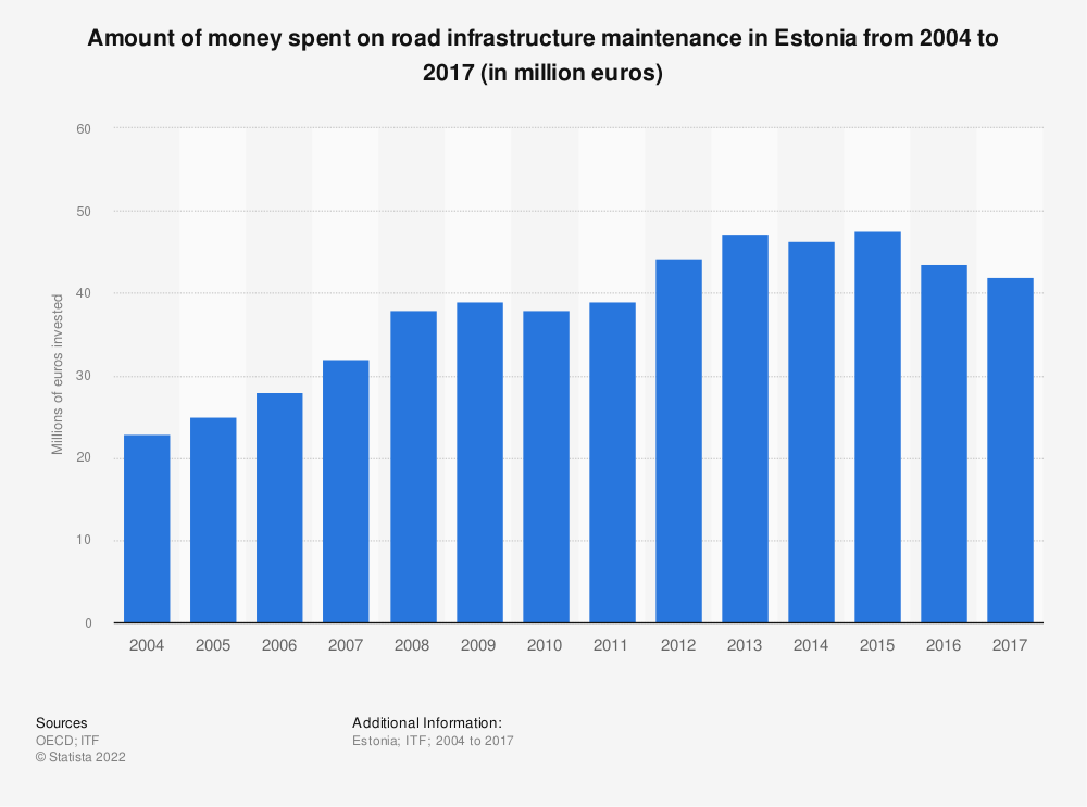 Statistic: Amount of money spent on road infrastructure maintenance in Estonia from 2004 to 2017 (in million euros) | Statista