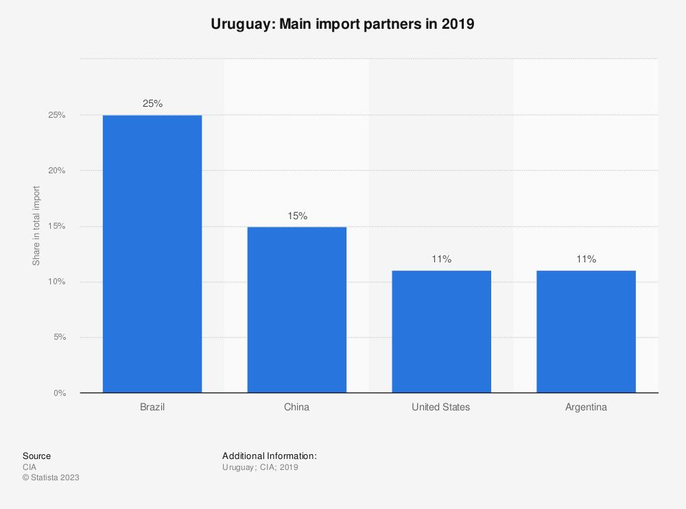Statistic: Uruguay: Main import partners in 2017 | Statista