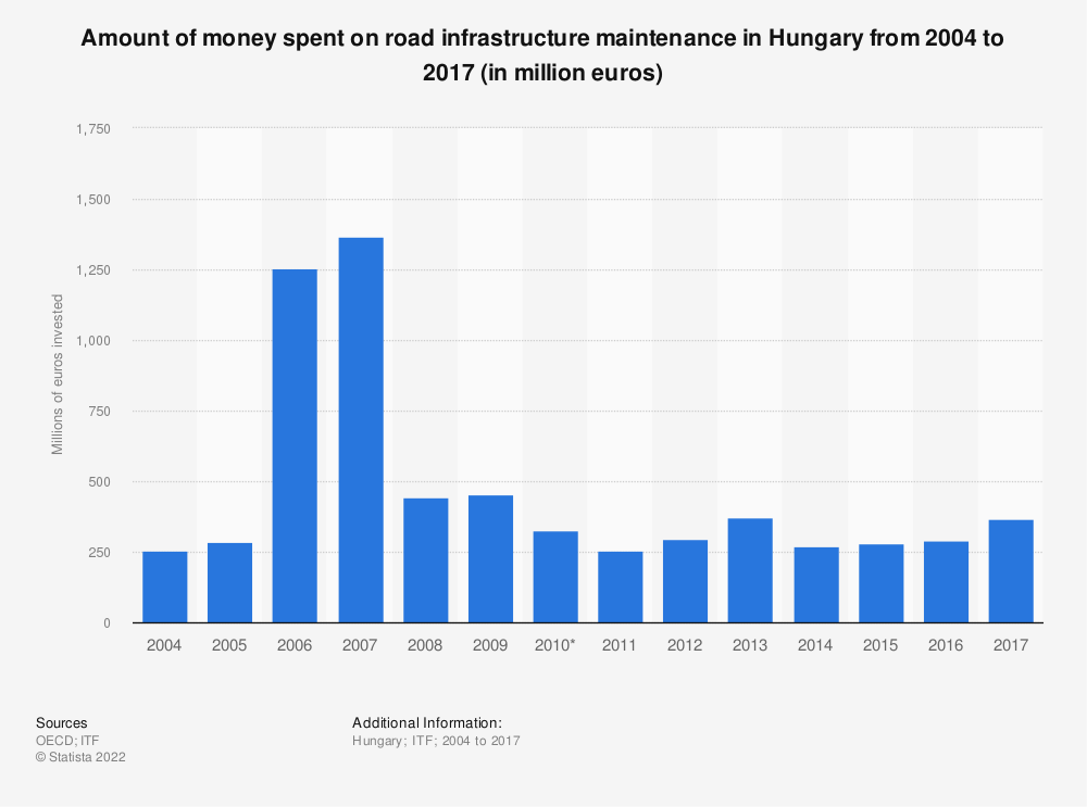 Statistic: Amount of money spent on road infrastructure maintenance in Hungary from 2004 to 2017 (in million euros)   Statista