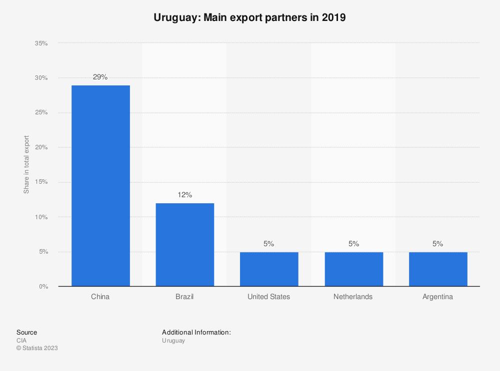 Statistic: Uruguay: Main export partners in 2017 | Statista