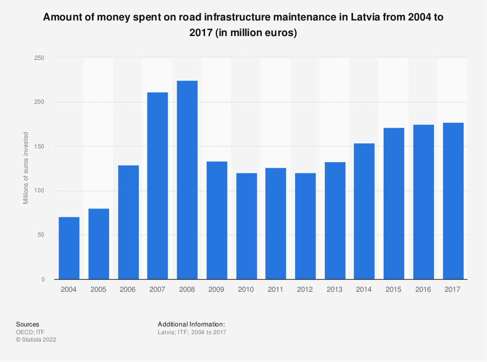 Statistic: Amount of money spent on road infrastructure maintenance in Latvia from 2004 to 2017 (in million euros) | Statista