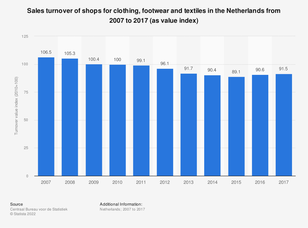 Statistic: Sales turnover of shops for clothing, footwear and textiles in the Netherlands from 2007 to 2017 (as value index) | Statista