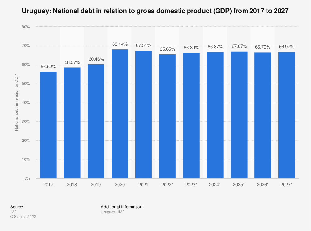 Statistic: Uruguay: National debt in relation to gross domestic product (GDP) from 2014 to 2024 | Statista
