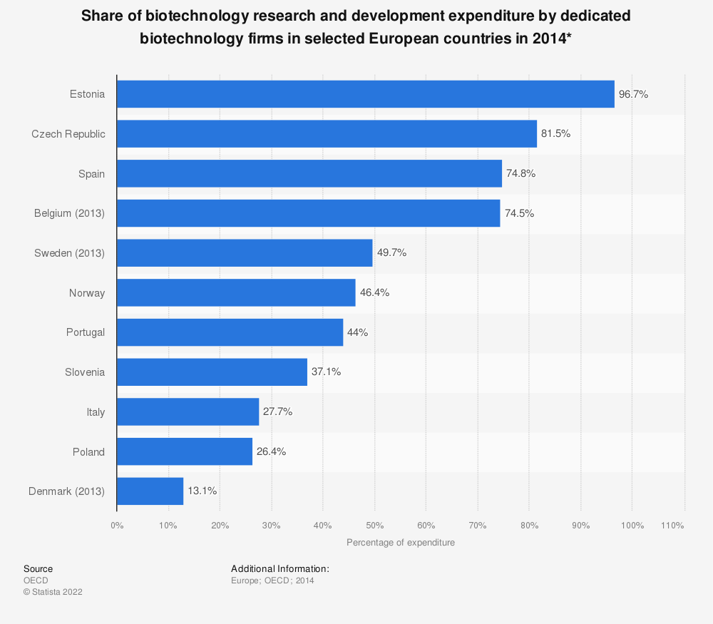 Statistic: Share of biotechnology research and development expenditure by dedicated biotechnology firms in selected European countries in 2014* | Statista