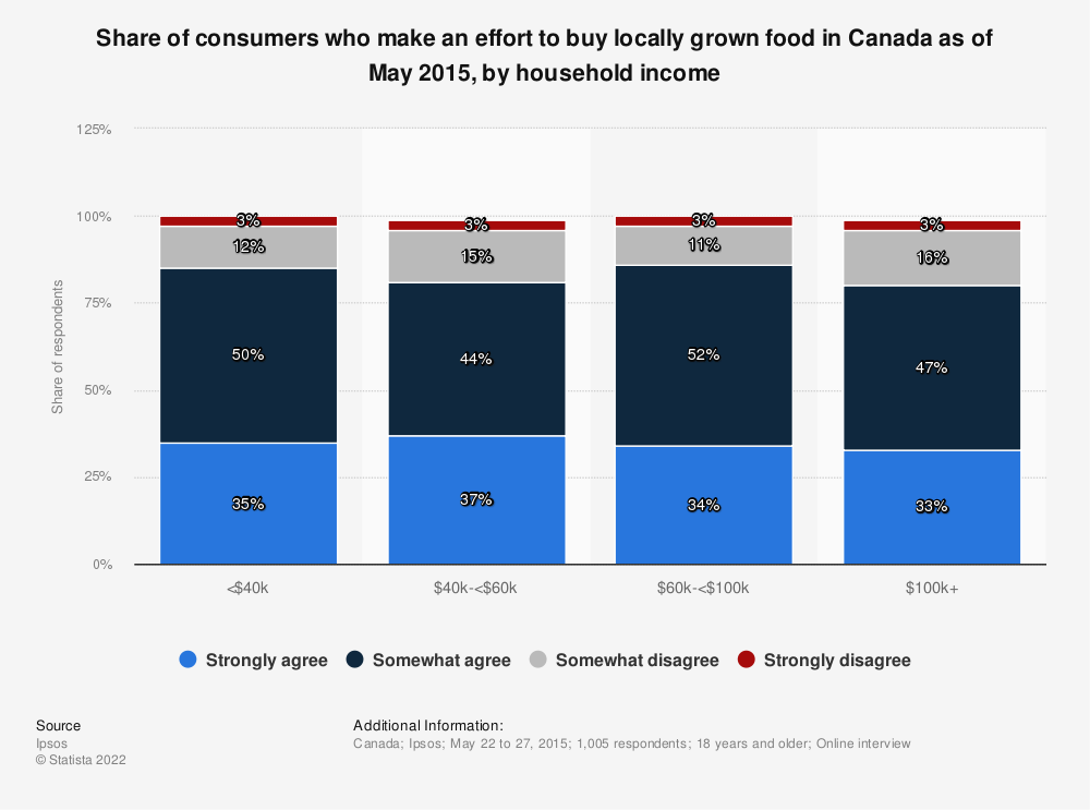 Statistic: Share of consumers who make an effort to buy locally grown food in Canada as of May 2015, by household income | Statista