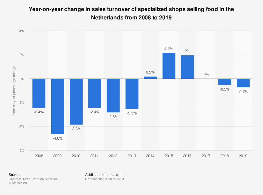 Statistic: Year-on-year change in sales turnover of specialized shops selling food in the Netherlands from 2008 to 2018 | Statista