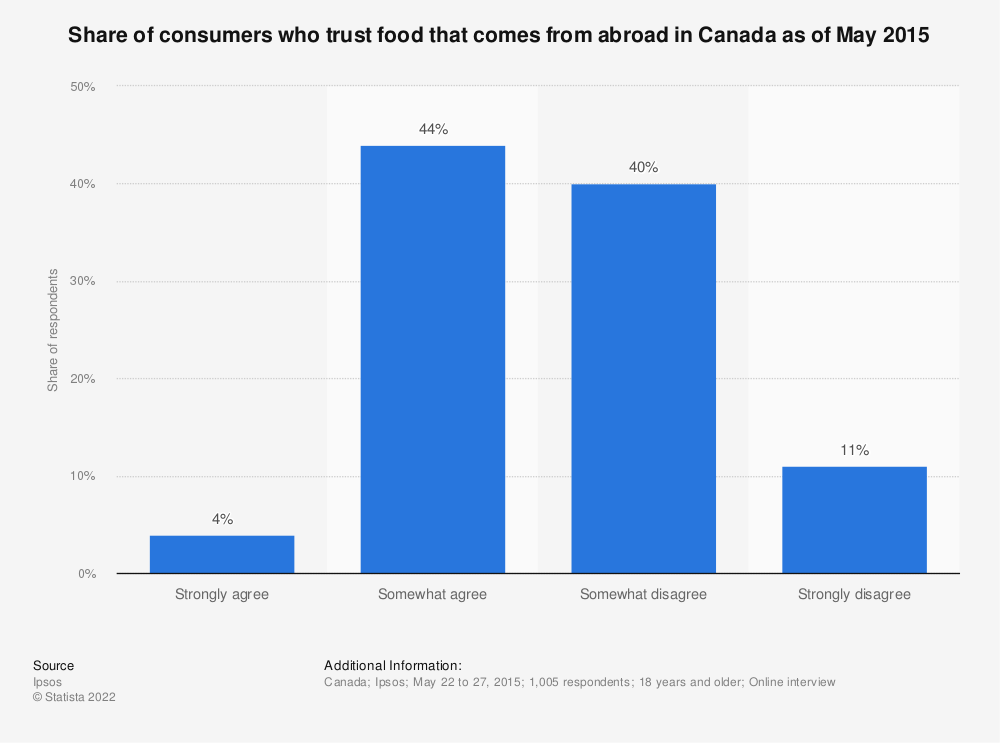 Statistic: Share of consumers who trust food that comes from abroad in Canada as of May 2015 | Statista