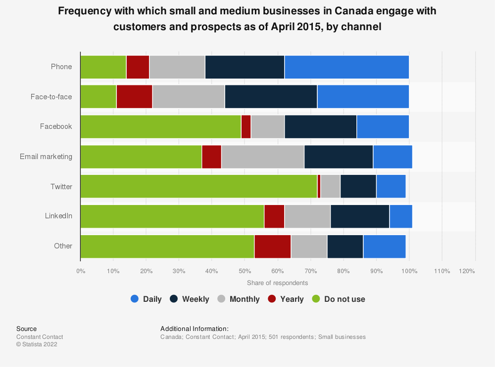 Statistic: Frequency with which small and medium businesses in Canada engage with customers and prospects as of April 2015, by channel | Statista