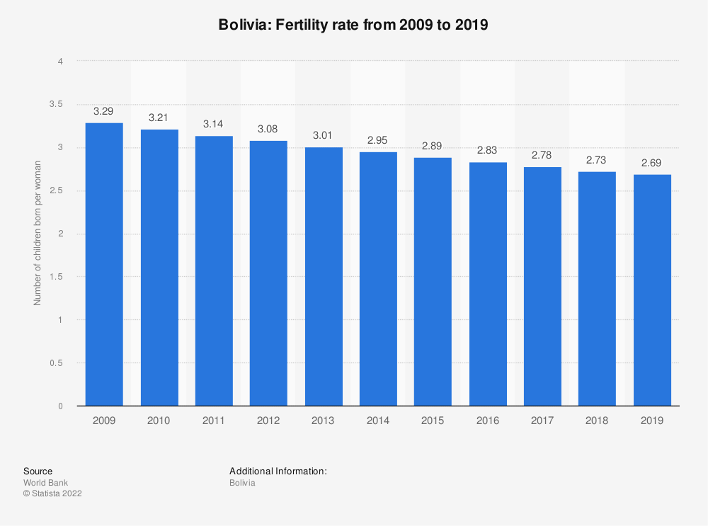 Statistic: Bolivia: Fertility rate from 2007 to 2017 | Statista