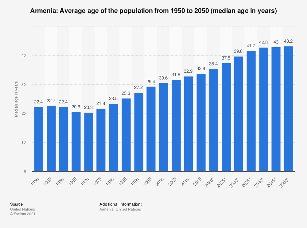 Statistic: Armenia: Average age of the population from 1950 to 2050 (median age in years) | Statista