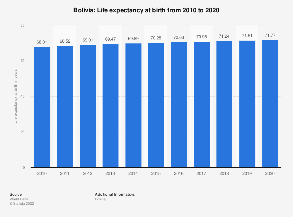 Statistic: Bolivia: Life expectancy at birth from 2008 to 2018 | Statista