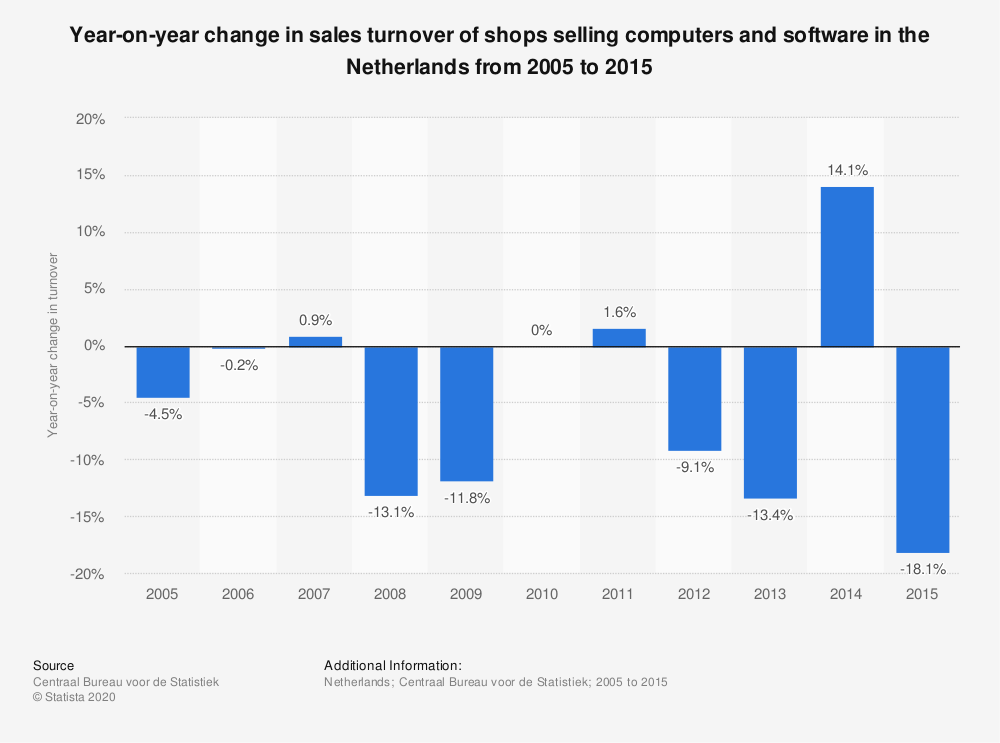 Statistic: Year-on-year change in sales turnover of shops selling computers and software in the Netherlands from 2005 to 2015 | Statista